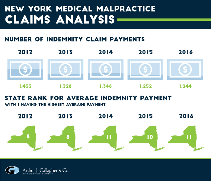 New York Medical Malpractice Claims Analysis