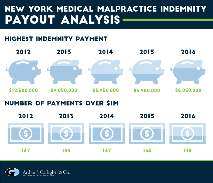 New York Medical Malpractice Payout Analysis