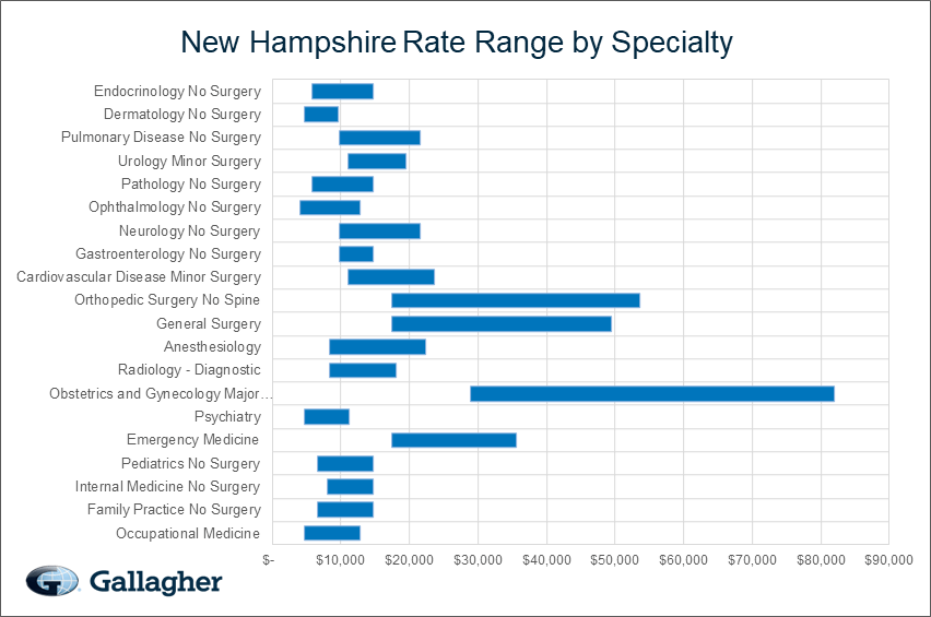 New Hampshire Medical Malpractice Rate Range Chart