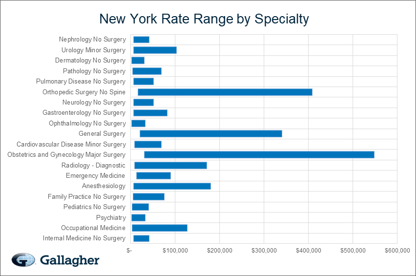New York Medical Malpractice Rate Range Chart