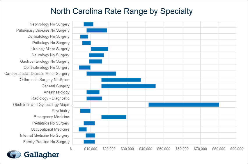 North Carolina Medical Malpractice Rate Range Chart