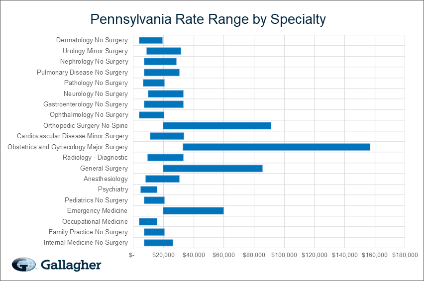 Pennsylvania Medical Malpractice Rate Range Chart