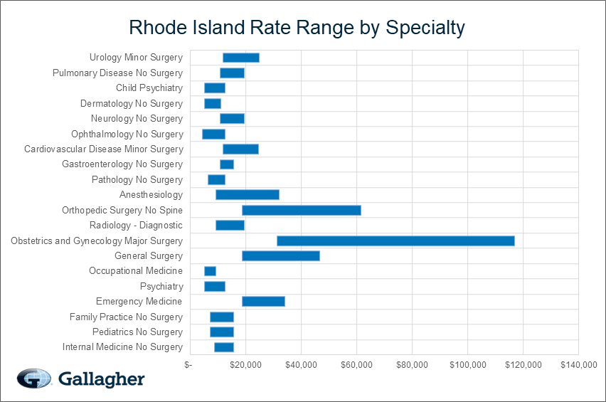 Rhode Island Medical Malpractice Rate Range Chart