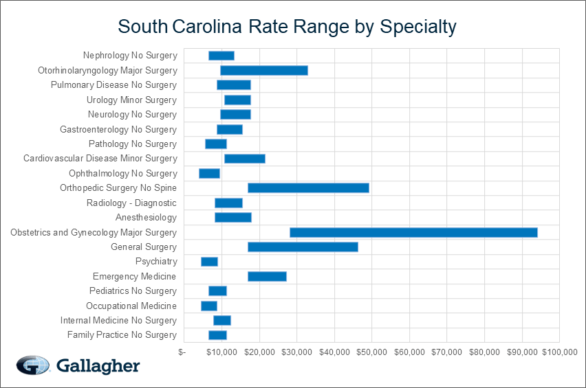 South Carolina Medical Malpractice Rate Range Chart