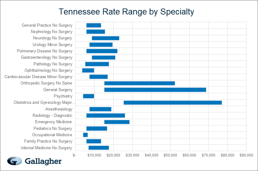 Tennessee Medical Malpractice Rate Range Chart