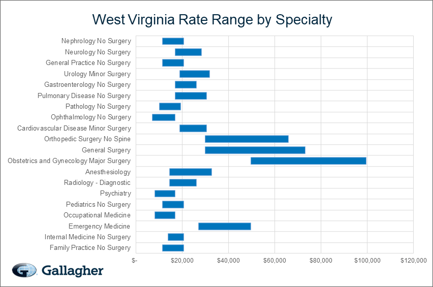 West Virginia Medical Malpractice Rate Range Chart